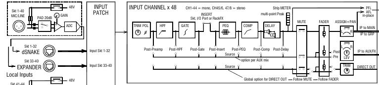 console configuration examples wave field synthesis diy rh wfs diy net Yamaha 01V96 Yamaha Mixer